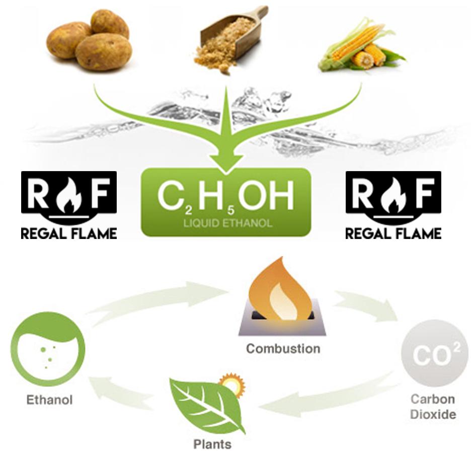 premium ventless bio ethanol fireplace fuel 6 quart